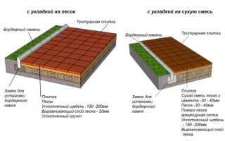 Укладка тротуарной плитки под автомобиль технология