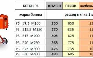 Соотношение гравия и цемента для бетона