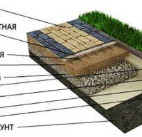Брусчатка на бетонное основание