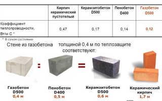 Как утеплить бетонные стены изнутри