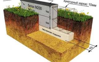 Сколько бетона нужно для заливки фундамента