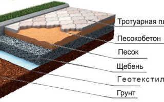 Тротуарная плитка расценки