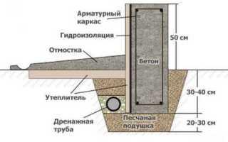 Фундамент ленточный мелкозаглубленный монолитный железобетонный