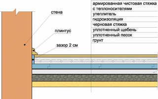 Теплый пол под бетонную стяжку пошаговая инструкция
