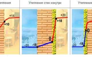 Как утеплить стену из газобетона изнутри