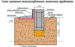 Ленточный фундамент под одноэтажный дом из газобетона