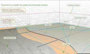 Вес бетонной стяжки 1 м3